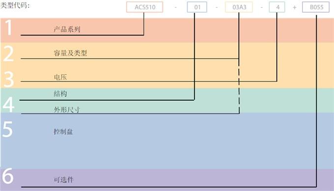ABB变频器ACS510型号代码说明