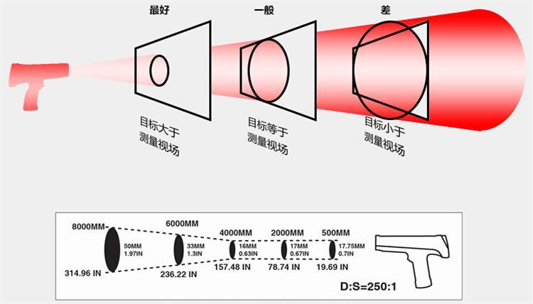 雷泰3I PLUS测温仪光路图