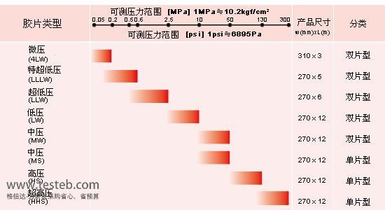 富士Fujifilm感压纸/压敏纸4LW