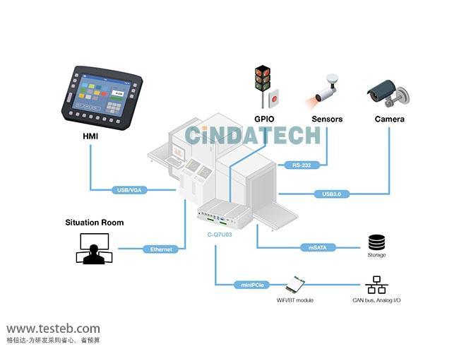 四方信达工控工控机与嵌入式主板Q7U03