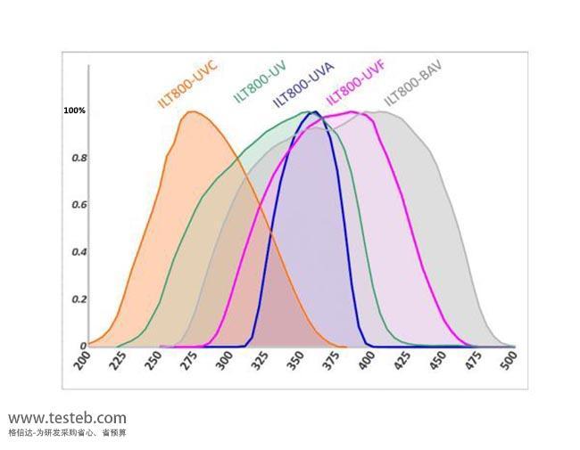 美国International Light辐照度计ILT800-UV